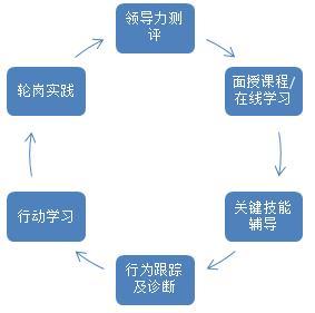 领导力提升5+1系列培训课程