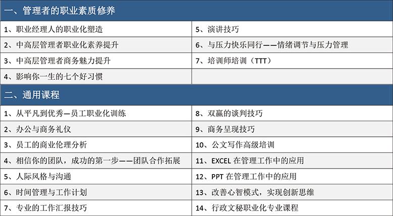 职业化素养培训课程目录(21门)
