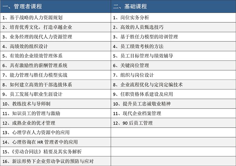 人力资源管理培训课程目录(28门)