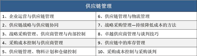 供应链管理培训课程目录(10门)